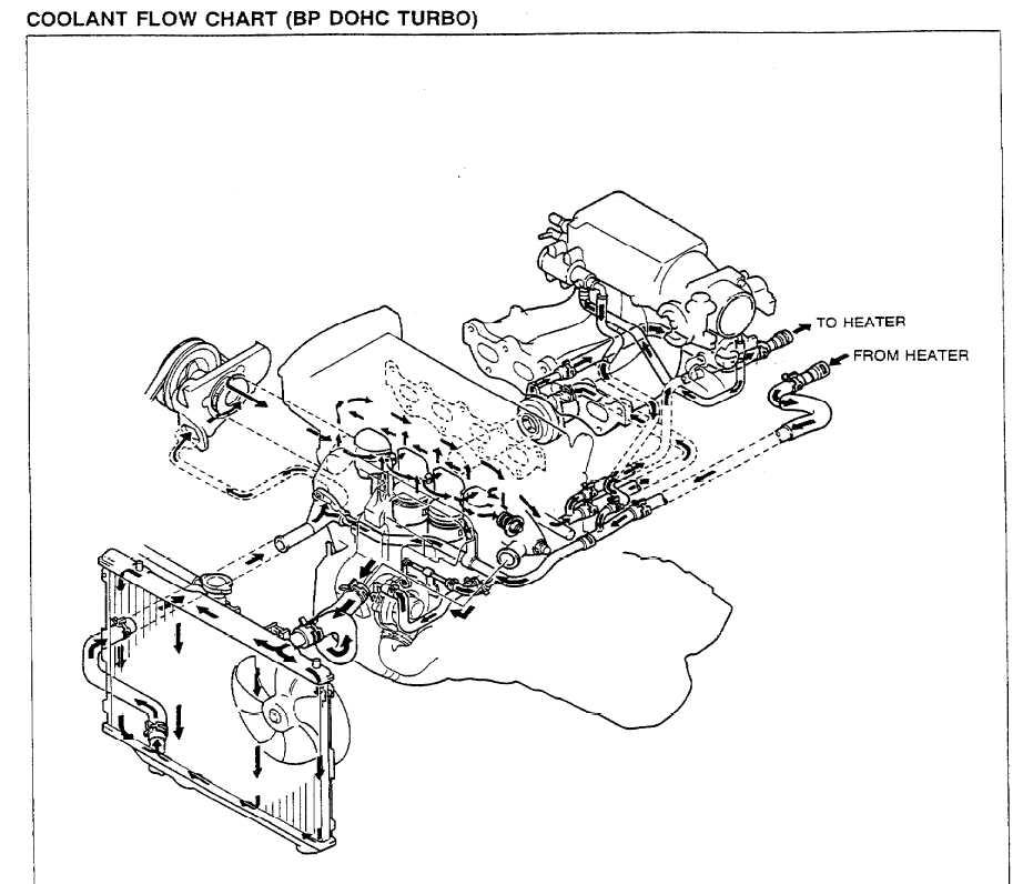Coolant hose diagram for gtx to egt swap
